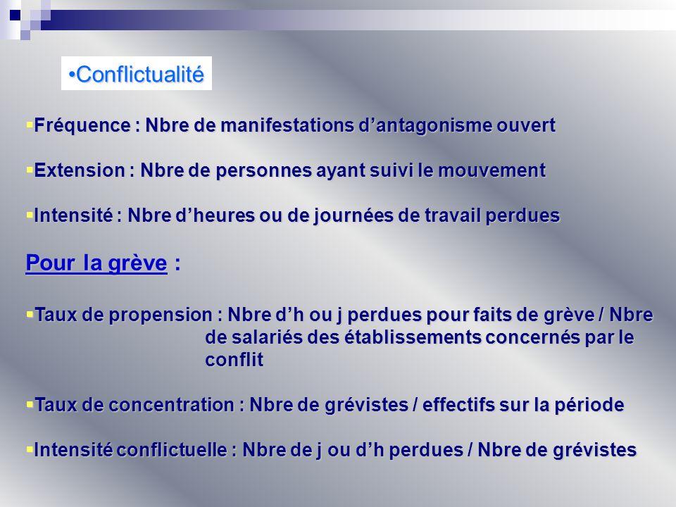 Conflictualité Pour la grève :
