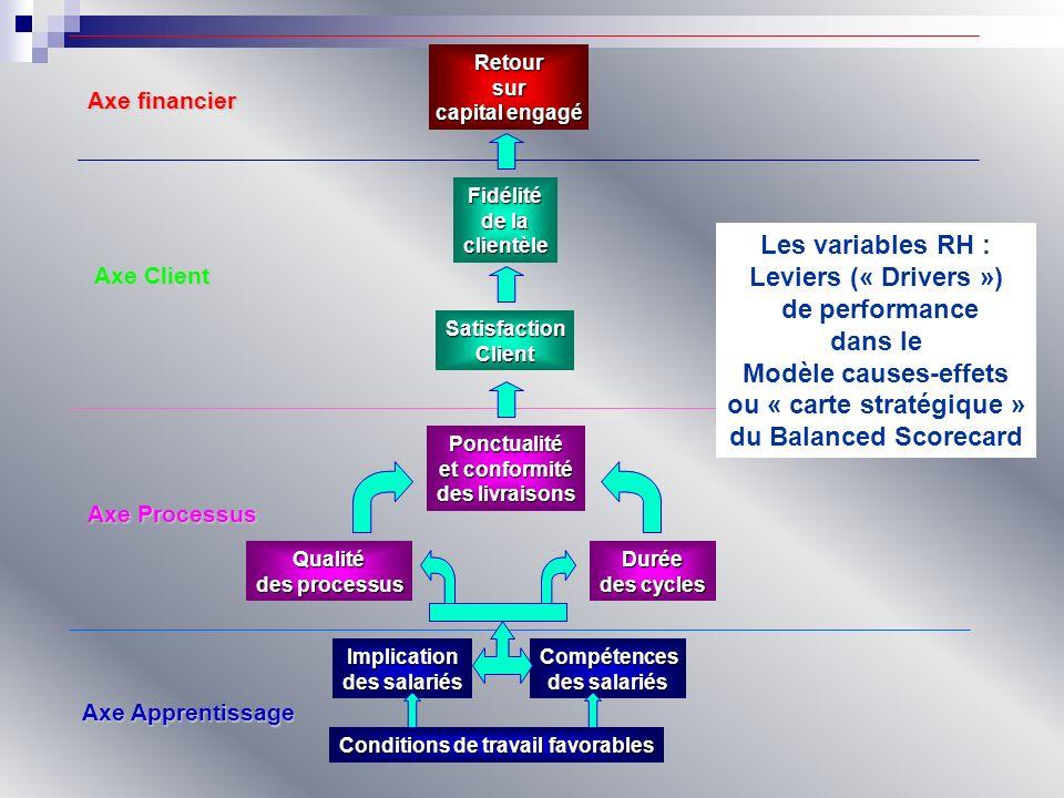 ou « carte stratégique » Conditions de travail favorables
