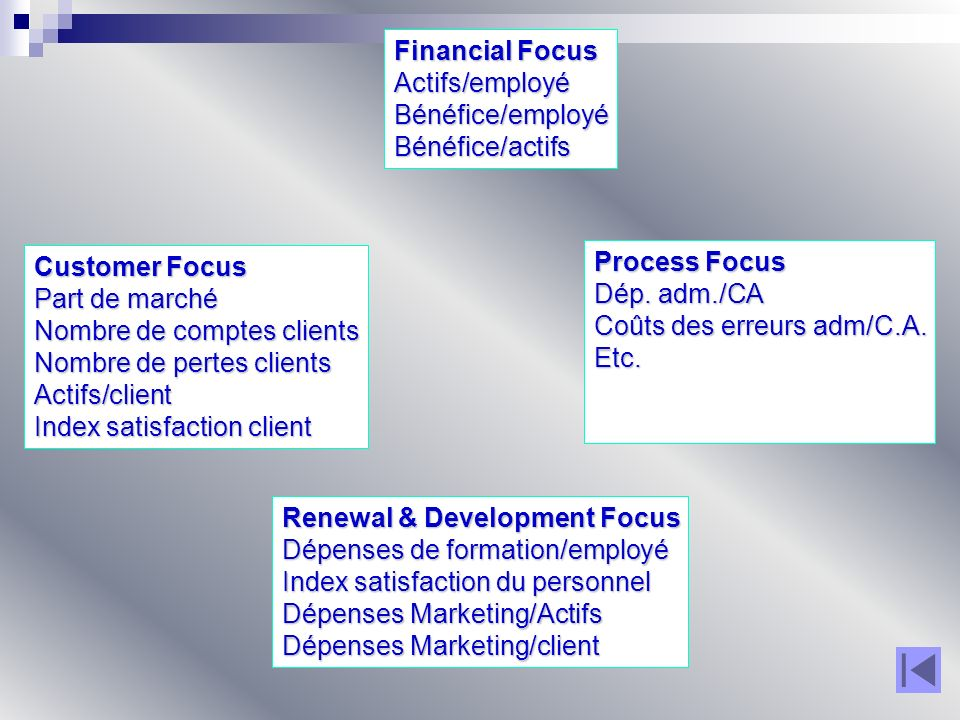 Nombre de comptes clients Nombre de pertes clients Actifs/client