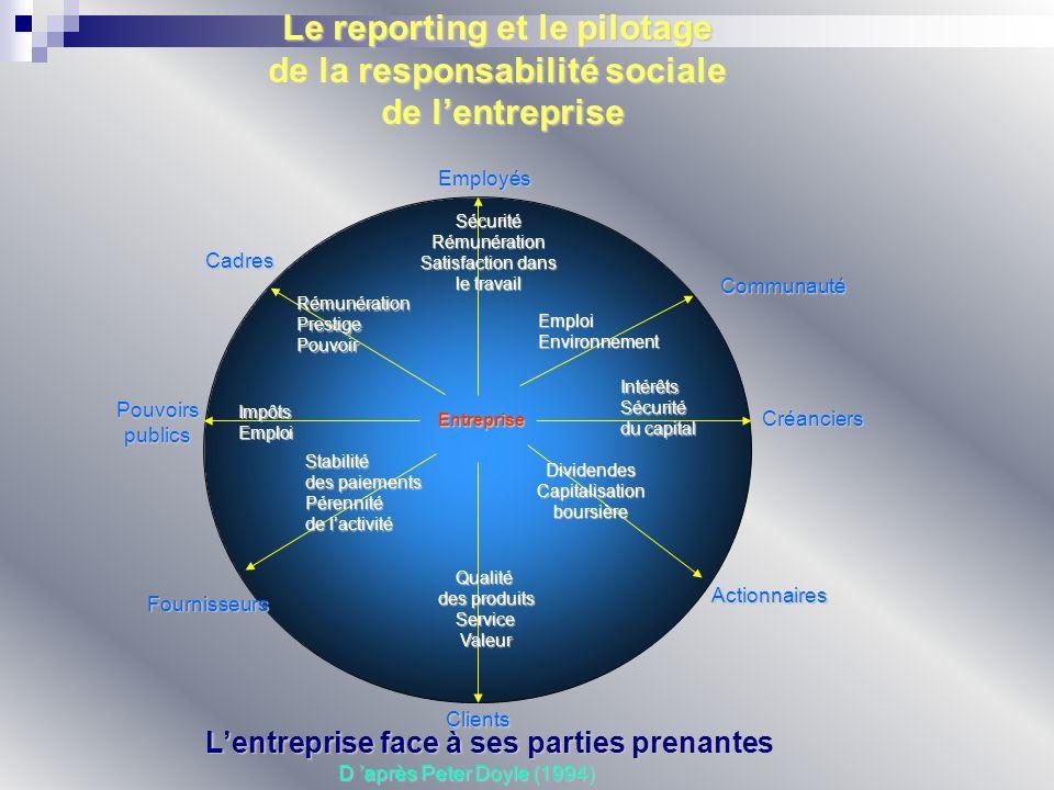 Le reporting et le pilotage de la responsabilité sociale