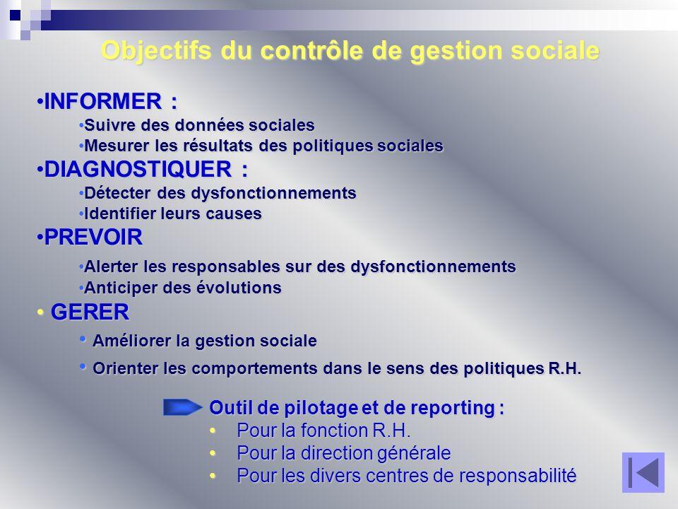 Objectifs du contrôle de gestion sociale