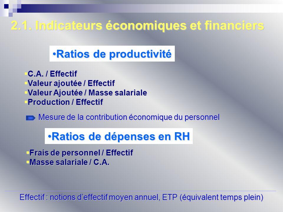 2.1. Indicateurs économiques et financiers