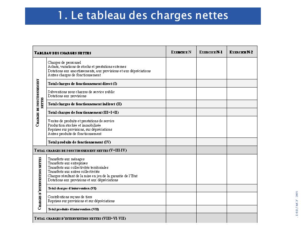 1. Le tableau des charges nettes
