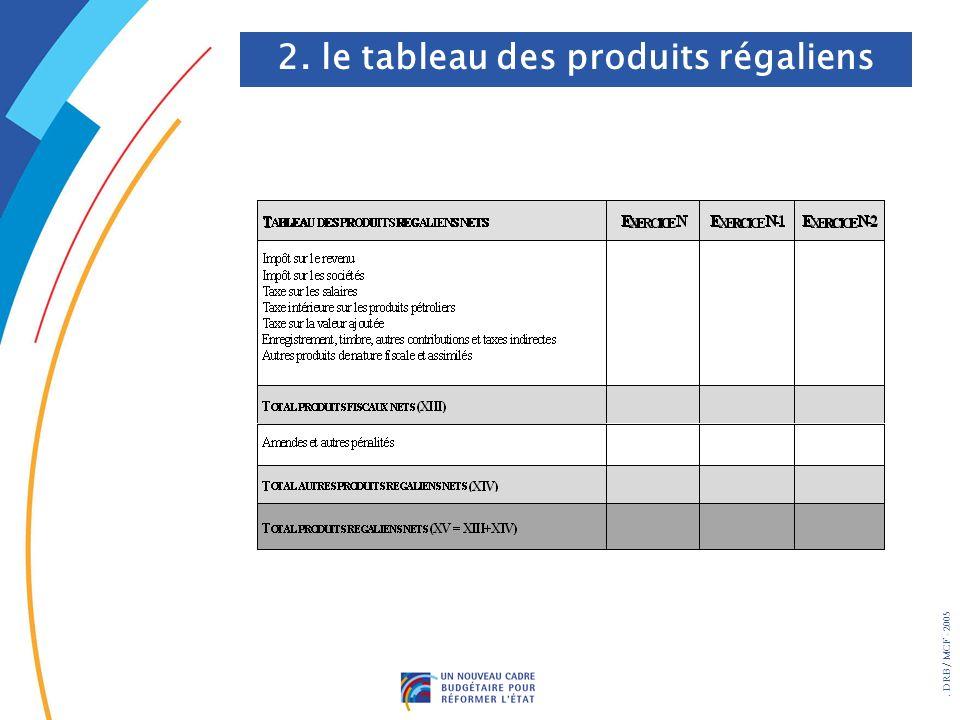 2. le tableau des produits régaliens