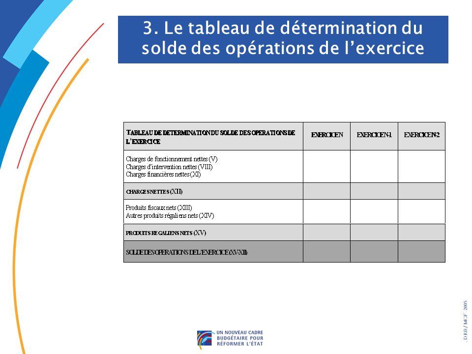 3. Le tableau de détermination du solde des opérations de l'exercice