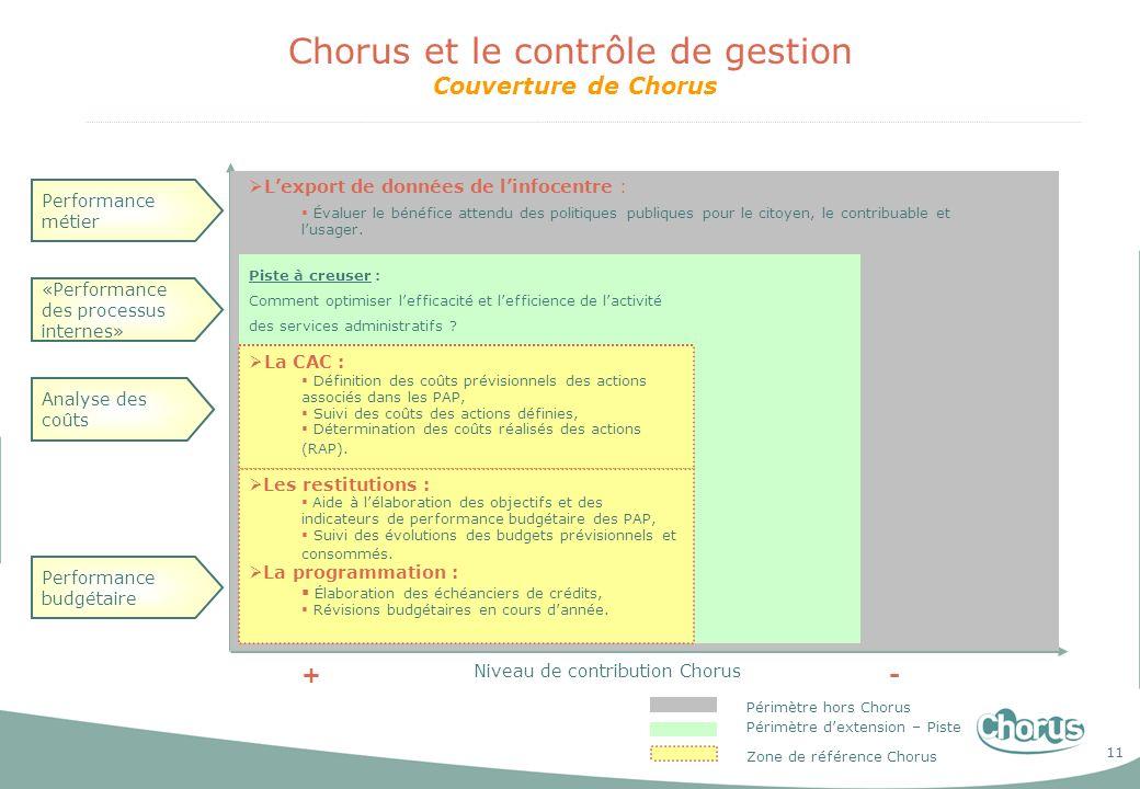 Chorus et le contrôle de gestion Couverture de Chorus