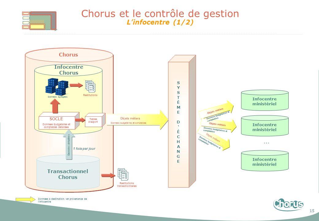 Chorus et le contrôle de gestion L'infocentre (1/2)