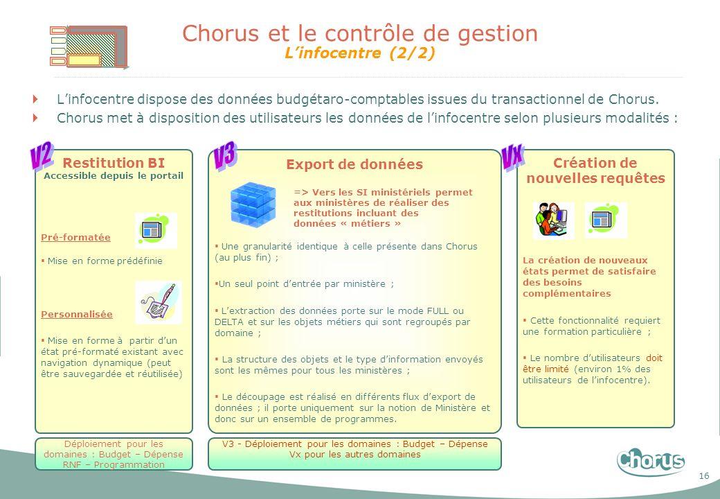 Chorus et le contrôle de gestion L'infocentre (2/2)