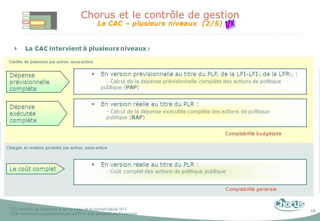 Chorus et le contrôle de gestion La CAC – plusieurs niveaux (2/5)