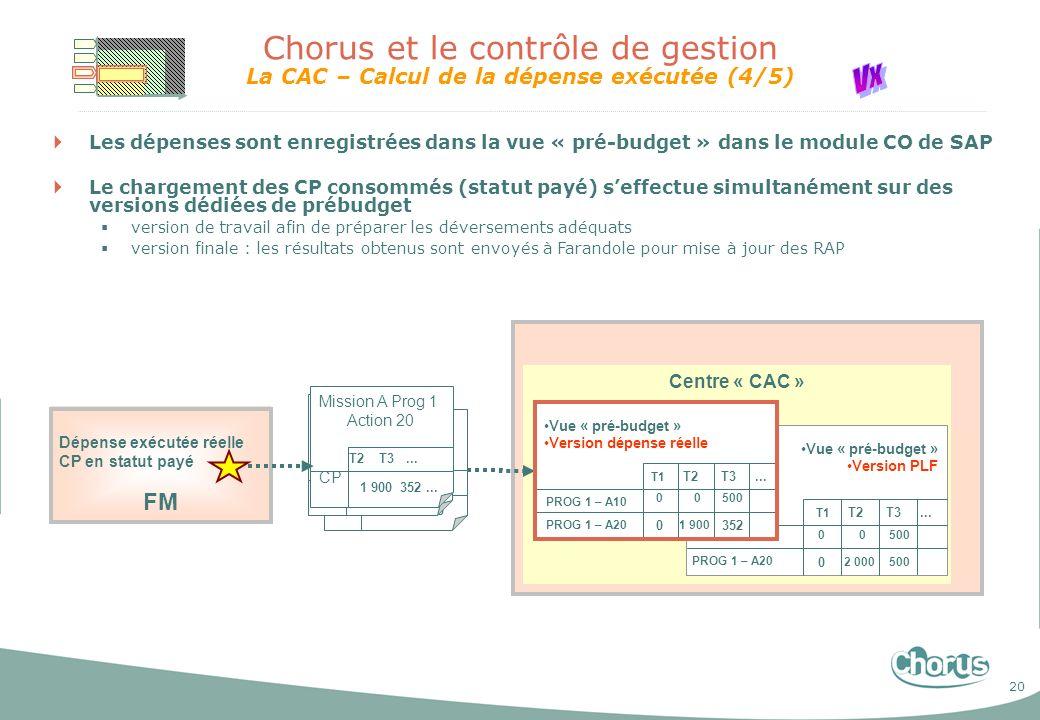 Chorus et le contrôle de gestion La CAC – Calcul de la dépense exécutée (4/5)