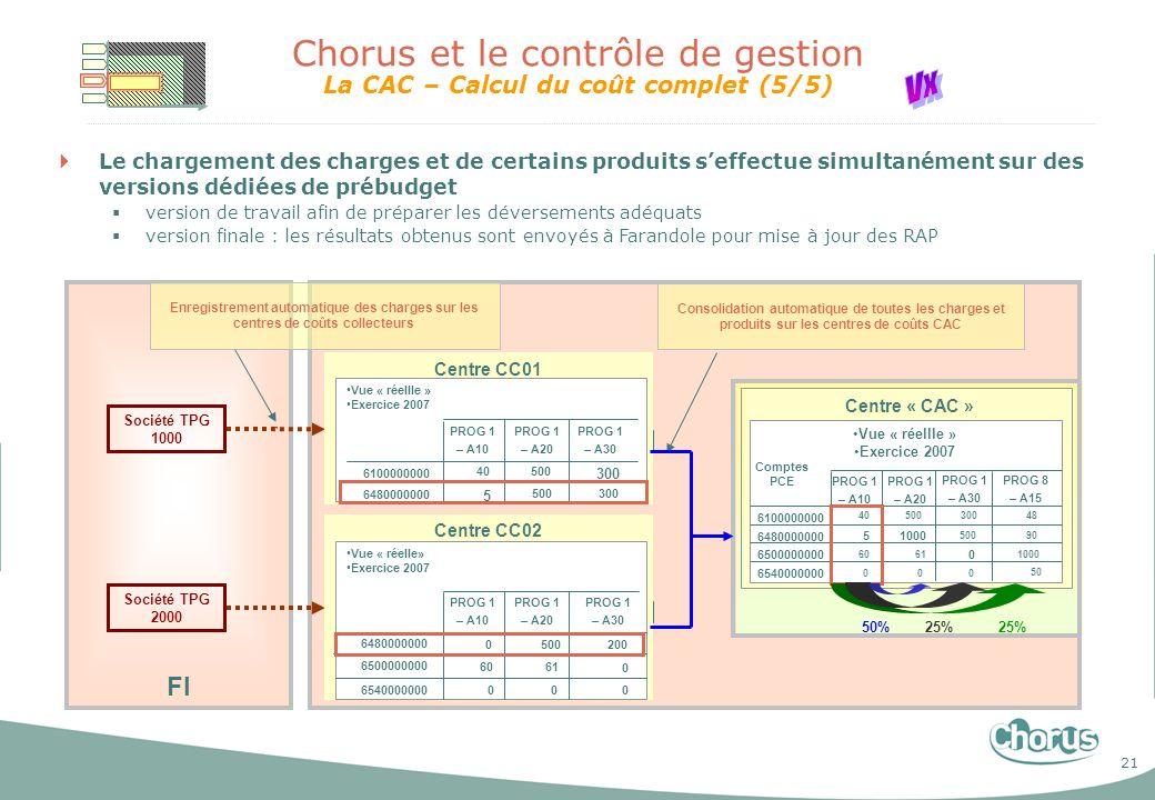 Chorus et le contrôle de gestion La CAC – Calcul du coût complet (5/5)