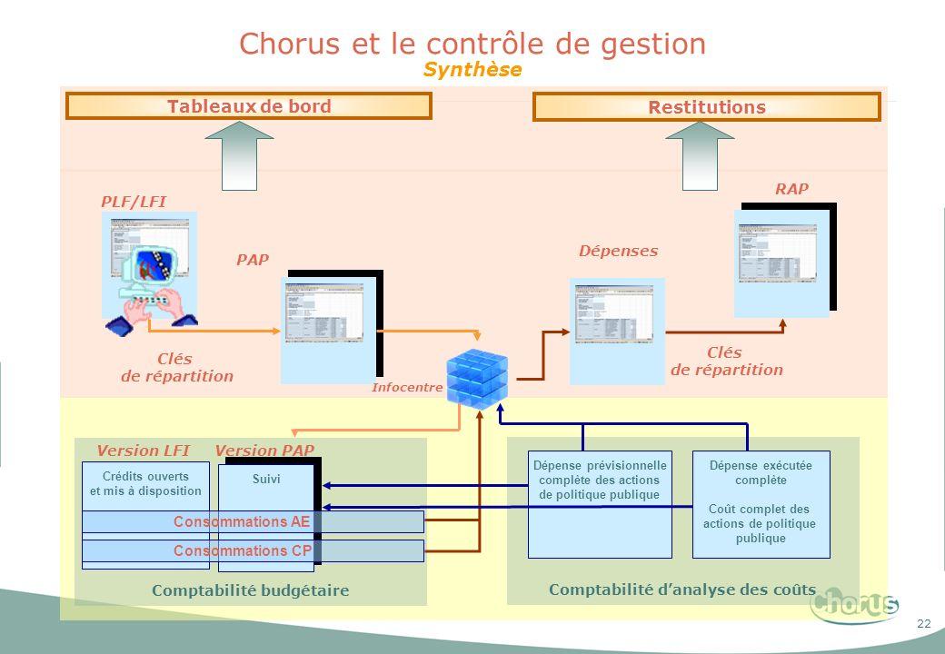 Chorus et le contrôle de gestion Synthèse