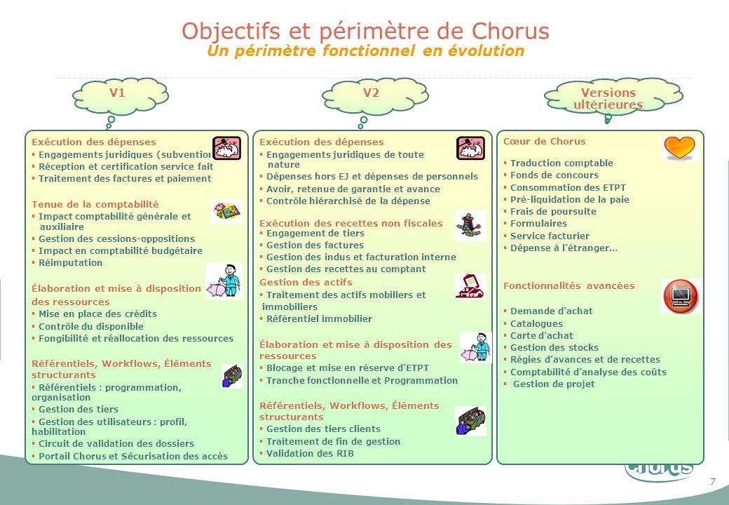 Objectifs et périmètre de Chorus Un périmètre fonctionnel en évolution