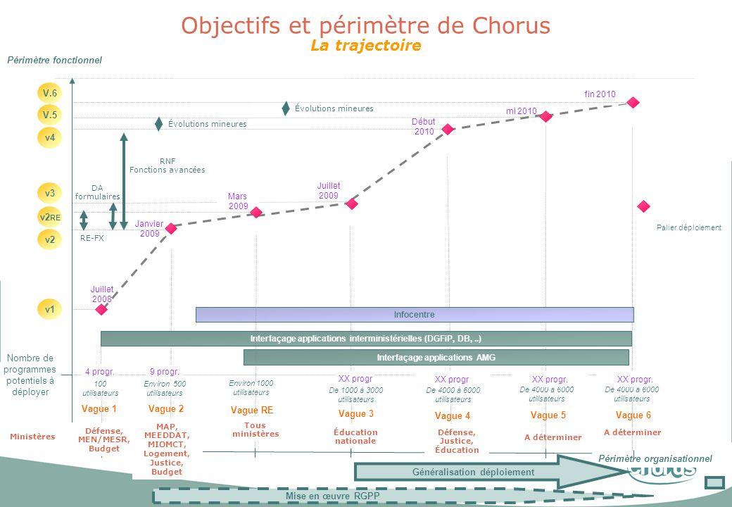 Objectifs et périmètre de Chorus La trajectoire