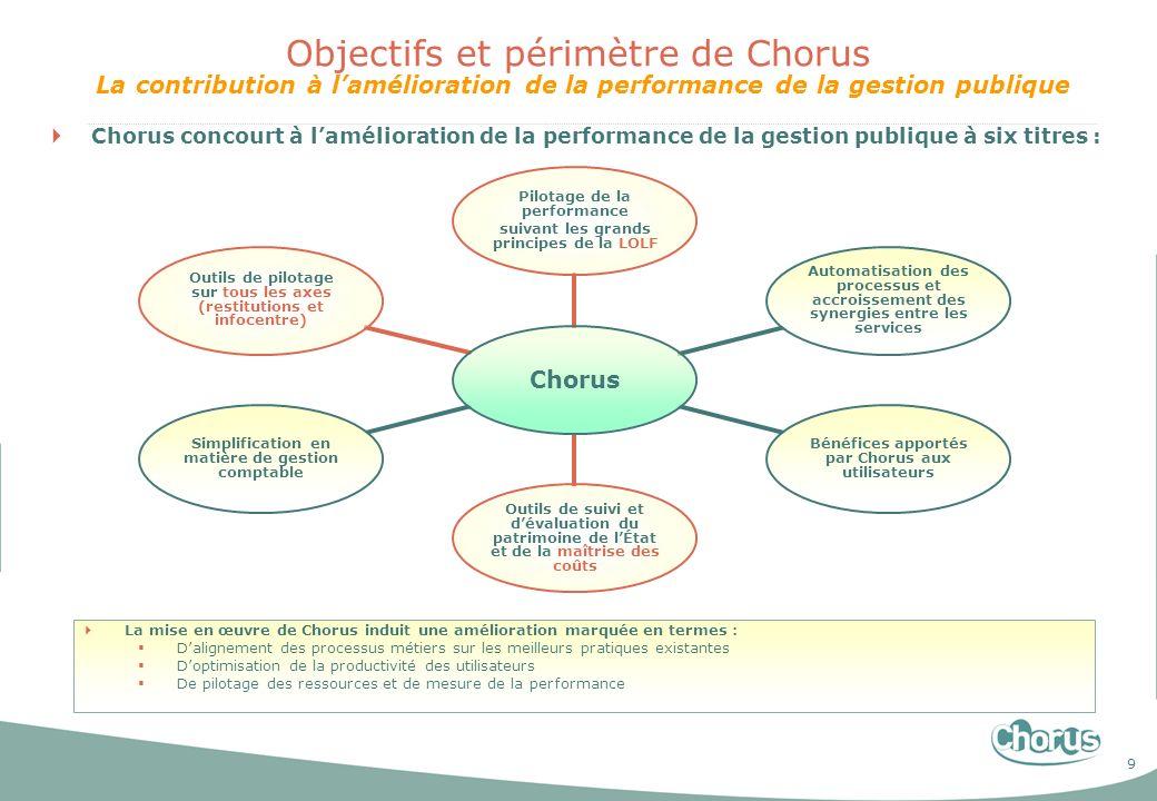 Objectifs et périmètre de Chorus La contribution à l'amélioration de la performance de la gestion publique