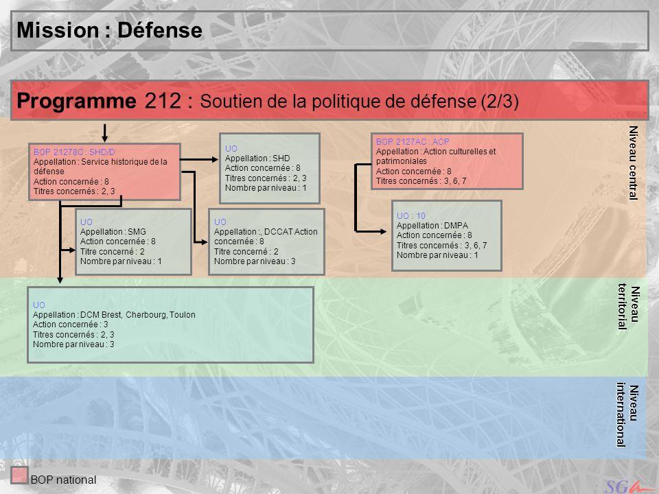 Programme 212 : Soutien de la politique de défense (2/3)