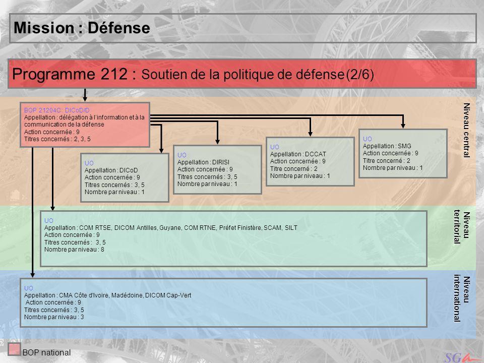Programme 212 : Soutien de la politique de défense (2/6)