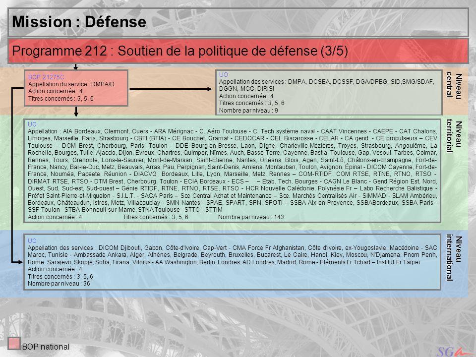 Niveaucentral. Niveau. territorial. Mission : Défense. Niveau. international. Programme 212 : Soutien de la politique de défense (3/5)