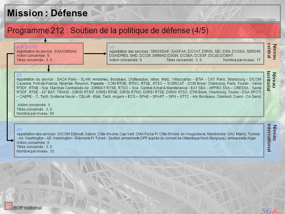 Niveaucentral. Niveau. territorial. Niveau. international. Mission : Défense. Programme 212 : Soutien de la politique de défense (4/5)