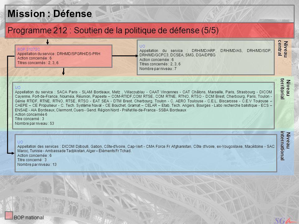 Niveaucentral. Niveau. territorial. Mission : Défense. Niveau. international. Programme 212 : Soutien de la politique de défense (5/5)