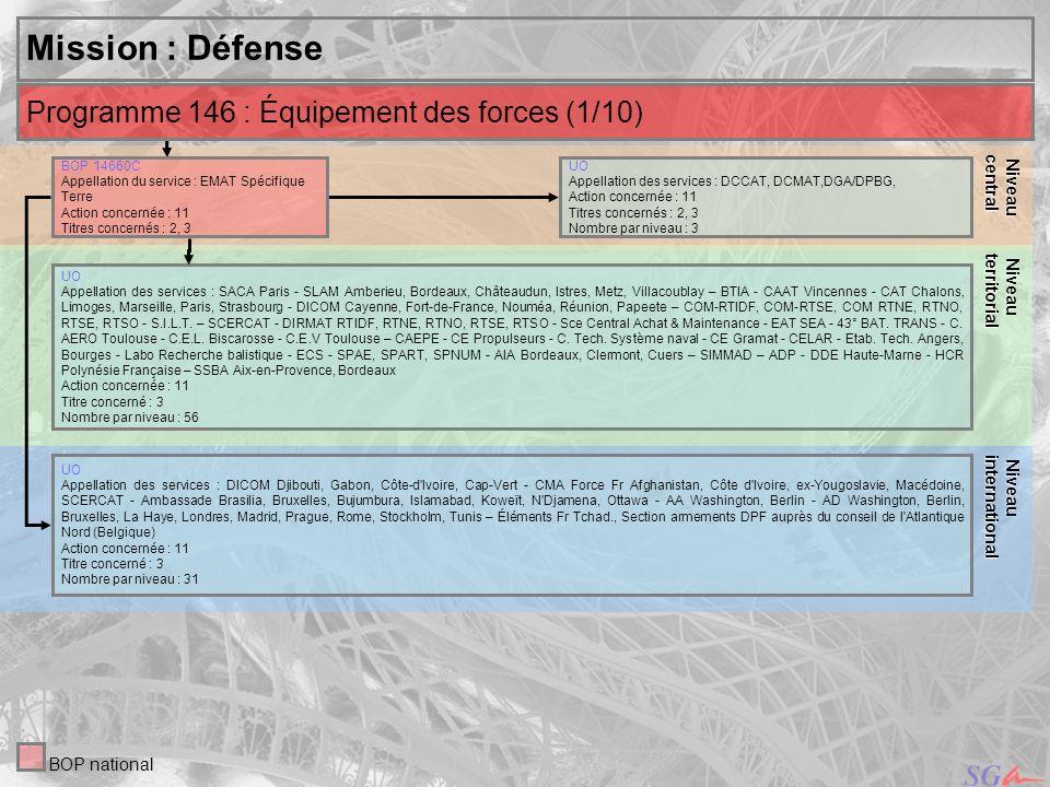 Mission : Défense Programme 146 : Équipement des forces (1/10) Niveau