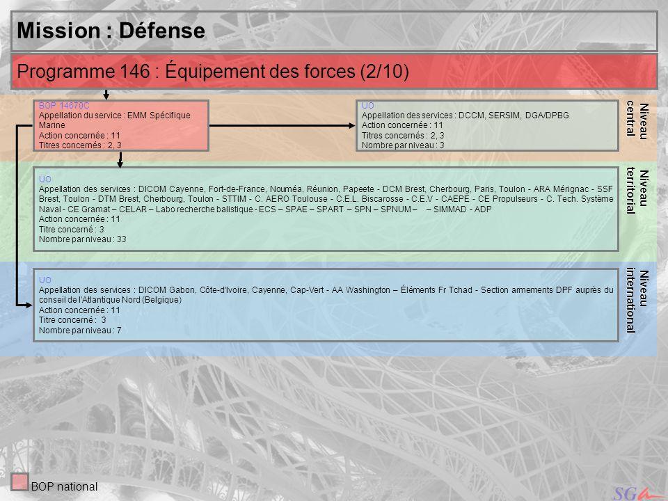 Mission : Défense Programme 146 : Équipement des forces (2/10) Niveau