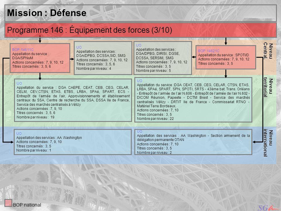 Mission : Défense Programme 146 : Équipement des forces (3/10) Niveau