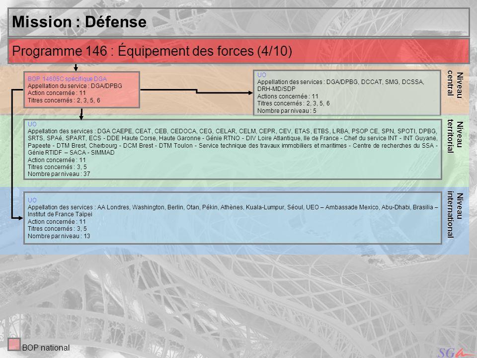 Mission : Défense Programme 146 : Équipement des forces (4/10) Niveau