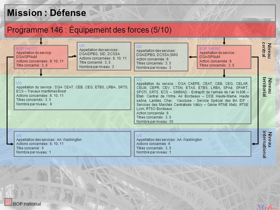 Mission : Défense Programme 146 : Équipement des forces (5/10) Niveau