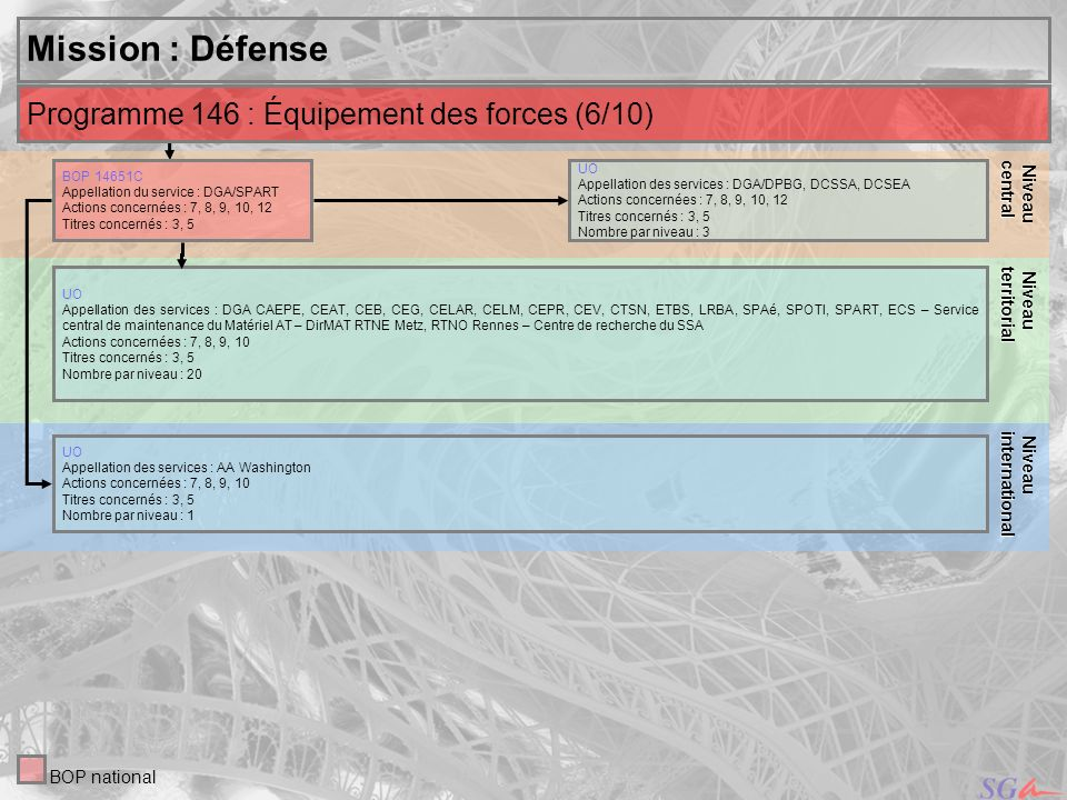 Mission : Défense Programme 146 : Équipement des forces (6/10) Niveau