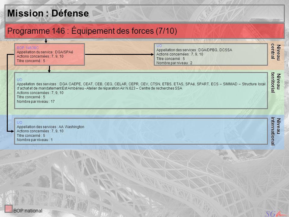 Mission : Défense Programme 146 : Équipement des forces (7/10) Niveau