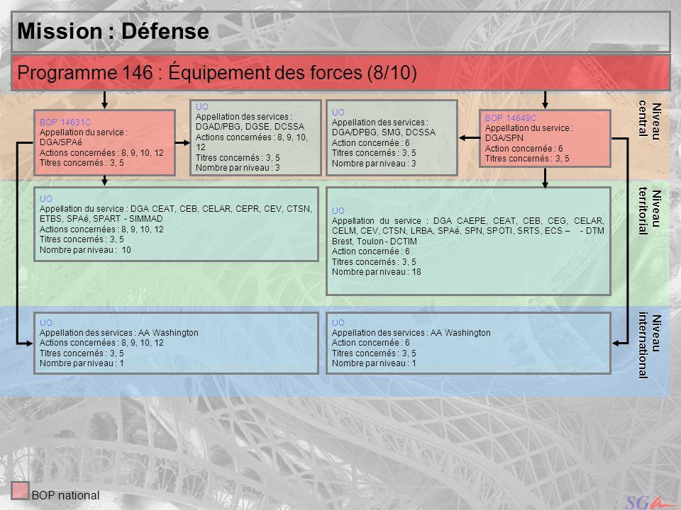 Mission : Défense Programme 146 : Équipement des forces (8/10) Niveau