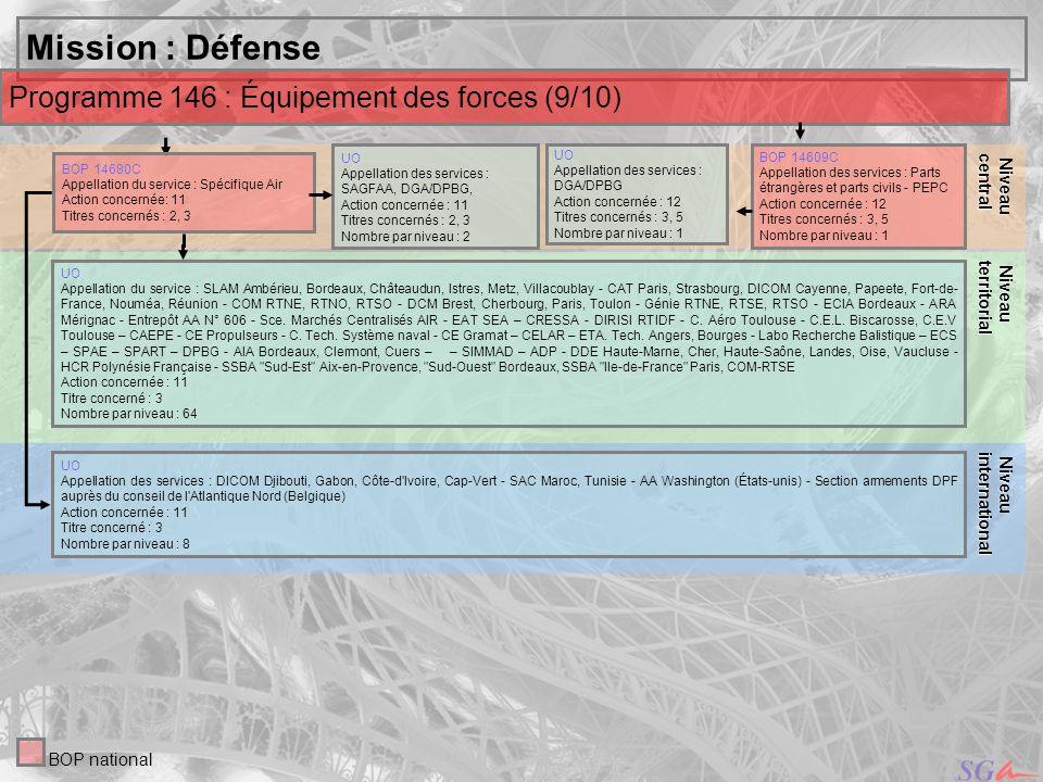 Mission : Défense Programme 146 : Équipement des forces (9/10) Niveau