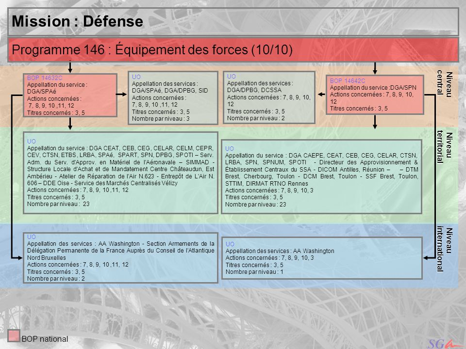 Mission : Défense Programme 146 : Équipement des forces (10/10) Niveau