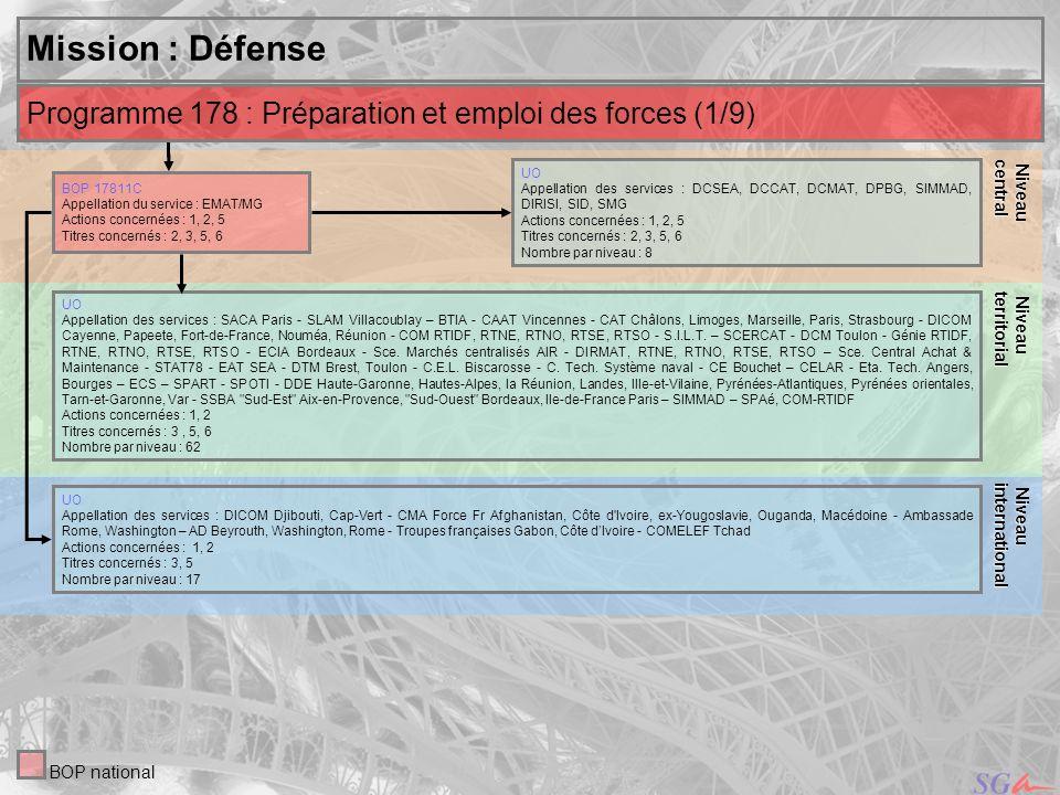 Niveau central. Niveau. territorial. Mission : Défense. Niveau. international. Programme 178 : Préparation et emploi des forces (1/9)