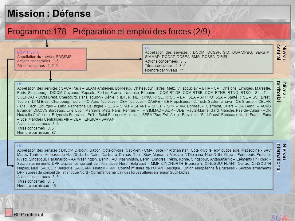 Niveaucentral. Niveau. territorial. Mission : Défense. Programme 178 : Préparation et emploi des forces (2/9)