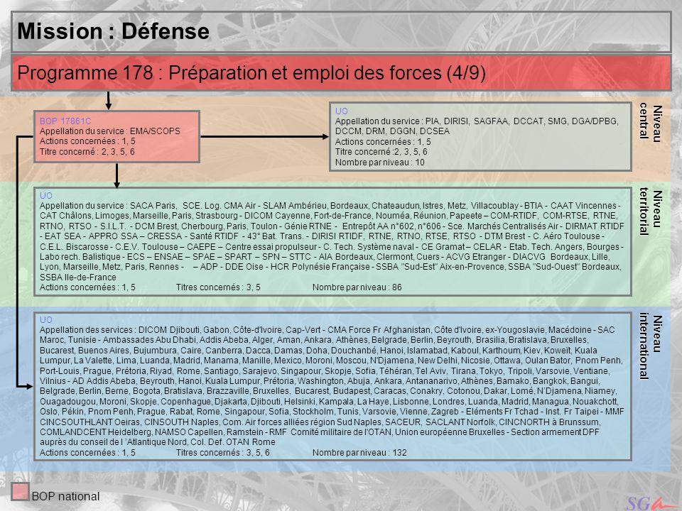 Niveaucentral. Niveau. territorial. Mission : Défense. Programme 178 : Préparation et emploi des forces (4/9)