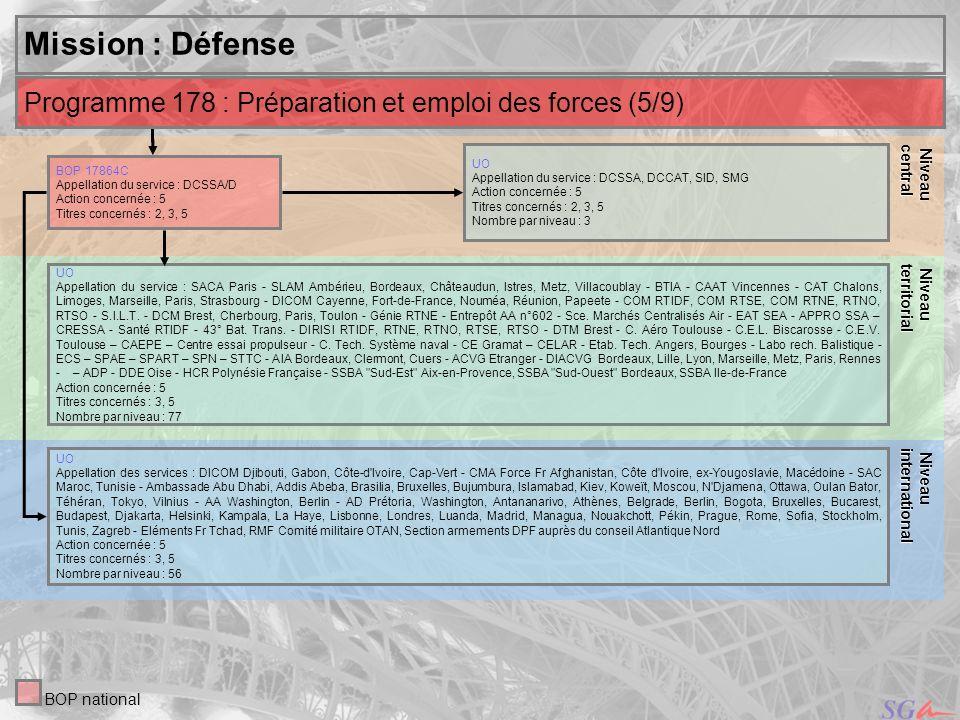 Niveau central. Niveau. territorial. Mission : Défense. Niveau. international. Programme 178 : Préparation et emploi des forces (5/9)
