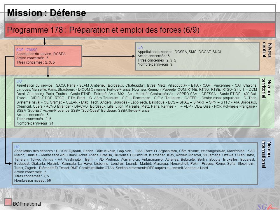 Niveau central. Niveau. territorial. Mission : Défense. Programme 178 : Préparation et emploi des forces (6/9)