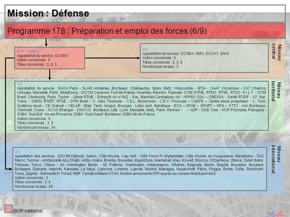 Niveaucentral. Niveau. territorial. Mission : Défense. Programme 178 : Préparation et emploi des forces (6/9)