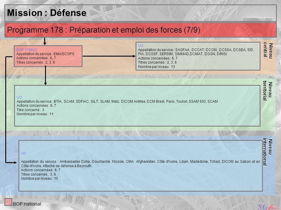 Niveau central. Niveau. territorial. Mission : Défense. Programme 178 : Préparation et emploi des forces (7/9)
