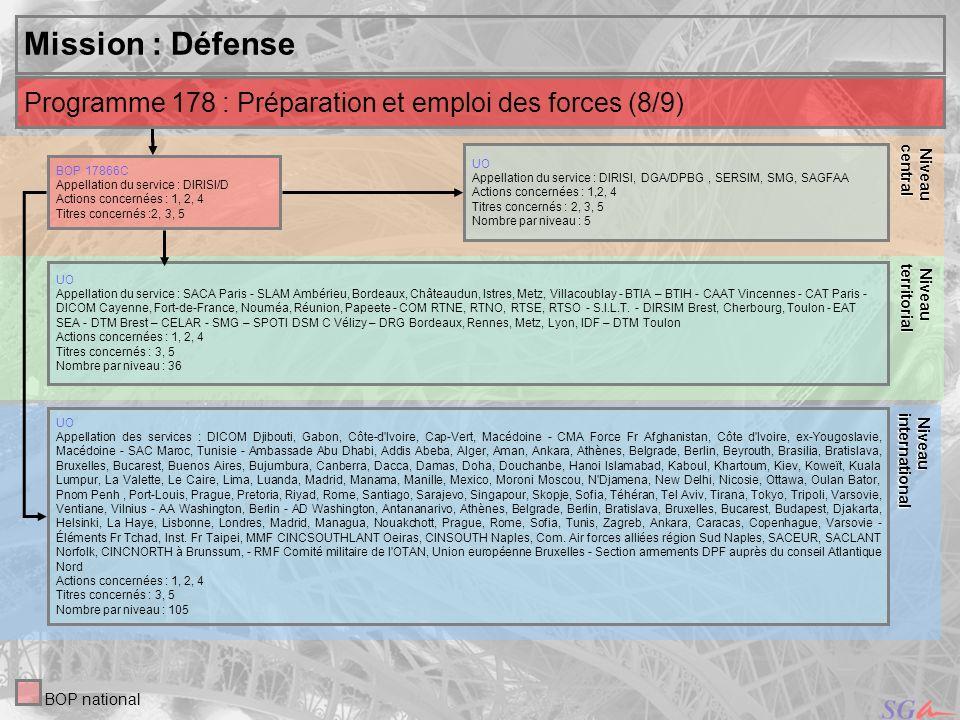 Niveaucentral. Niveau. territorial. Mission : Défense. Niveau. international. Programme 178 : Préparation et emploi des forces (8/9)