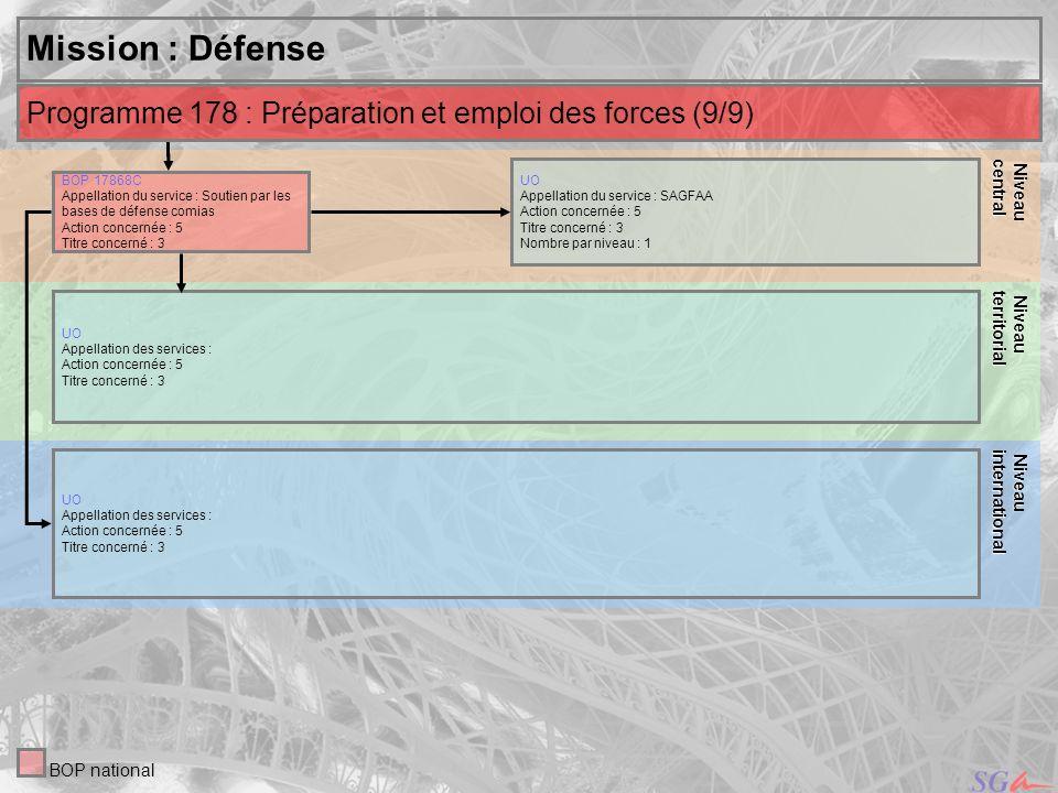 Niveau central. Niveau. territorial. Niveau. international. Mission : Défense. Programme 178 : Préparation et emploi des forces (9/9)