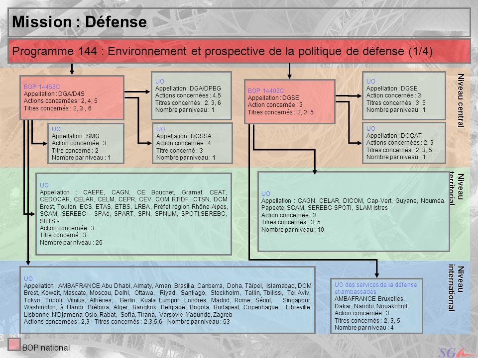 ,,ouakchot Niveau central. Niveau. territorial. Mission : Défense. Programme 144 : Environnement et prospective de la politique de défense (1/4)