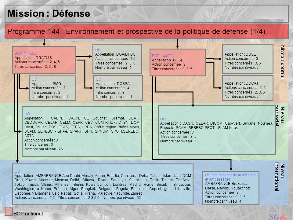 ,,ouakchotNiveau central. Niveau. territorial. Mission : Défense. Programme 144 : Environnement et prospective de la politique de défense (1/4)