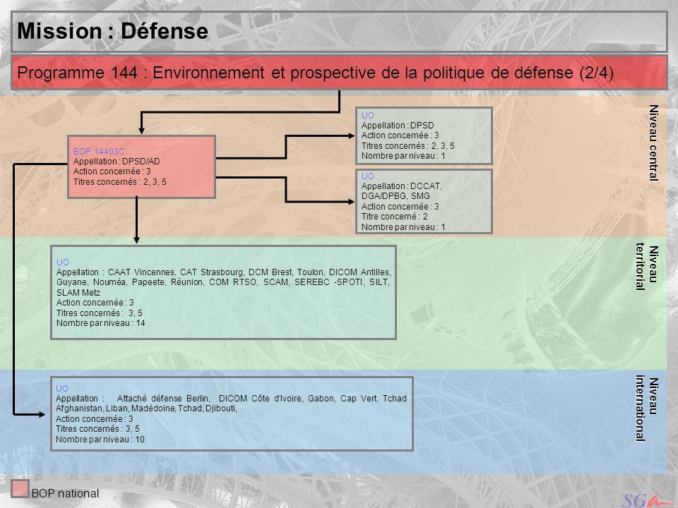 Niveau central Niveau. territorial. Mission : Défense. Programme 144 : Environnement et prospective de la politique de défense (2/4)