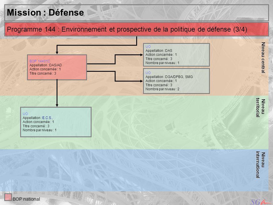 Niveau central Niveau. territorial. Mission : Défense. Programme 144 : Environnement et prospective de la politique de défense (3/4)