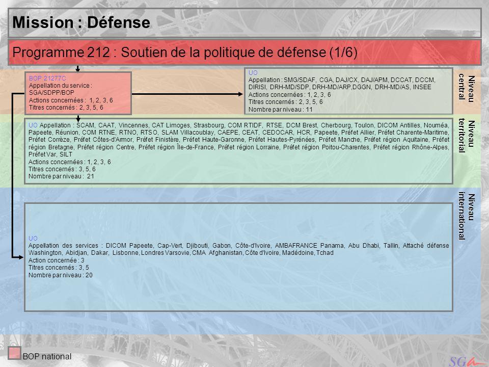 Niveaucentral. Niveau. territorial. Mission : Défense. Niveau. international. Programme 212 : Soutien de la politique de défense (1/6)