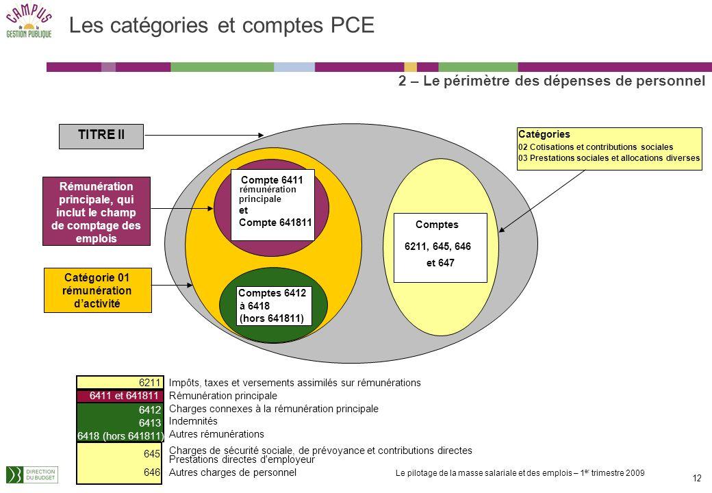 Les catégories et comptes PCE
