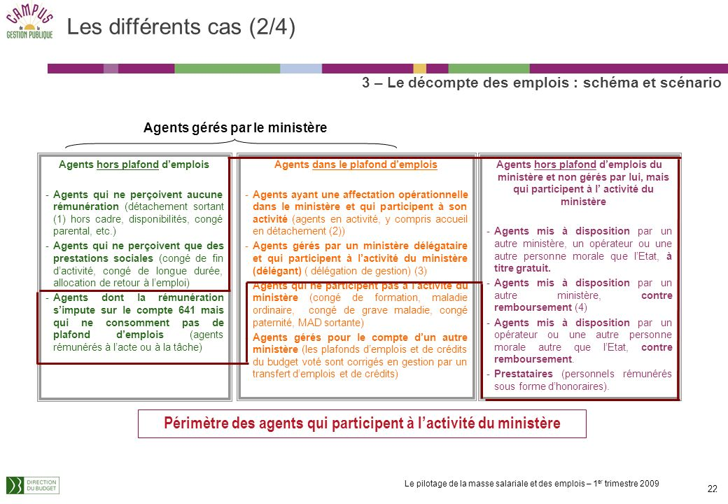 Les différents cas (2/4) 3 – Le décompte des emplois : schéma et scénario. Agents gérés par le ministère.